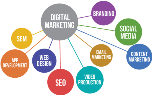 Digital Marketing | RCM School Of Excellence Digital College