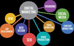 Digital Marketing | RCM School Of Excellence Digital College