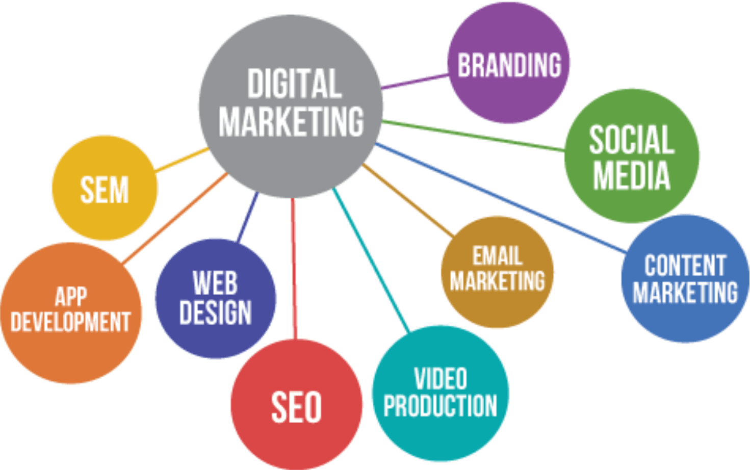 Not Sure what to Be? Get Into The World of Digital Marketing